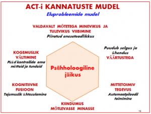 act-kannatuste-mudel
