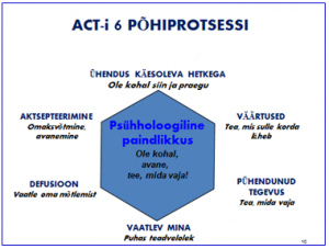 act-pohiprotsessid